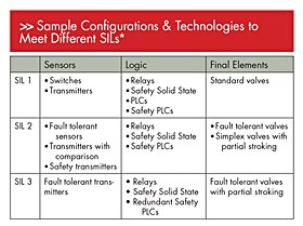 Figure 2. These are examples of technologies and configurations that can meet different integrity levels to help you analyze/model/calculate the performance of the actual hardware to see if it will meet the required performance. *Click to enlarge*