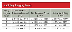 Figure 1. These are the performance requirements for the different safety integrity levels (SIL) when trying to determine the required SIL of each safety instrumented function (SIF). *Click to enlarge*