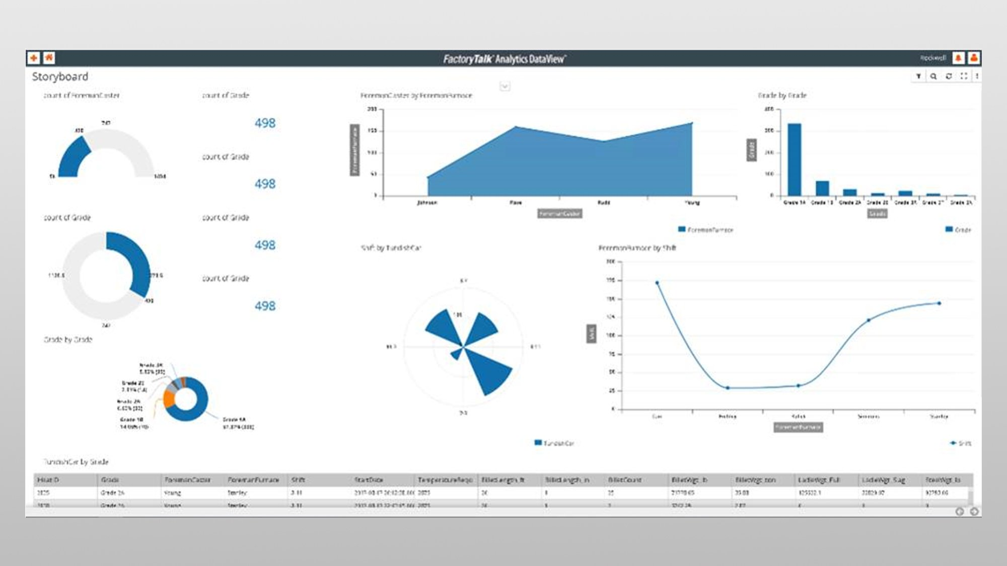 Multiple graphs displayed from FactoryTalk Analytics DataView software