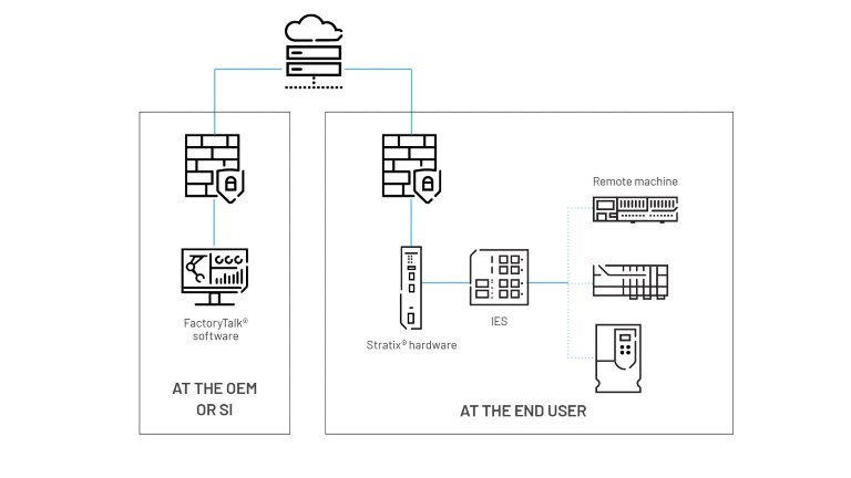 Architectural diagram showing how a remote access solution is achieved by FactoryTalk software connecting to devices using Stratix hardware.
