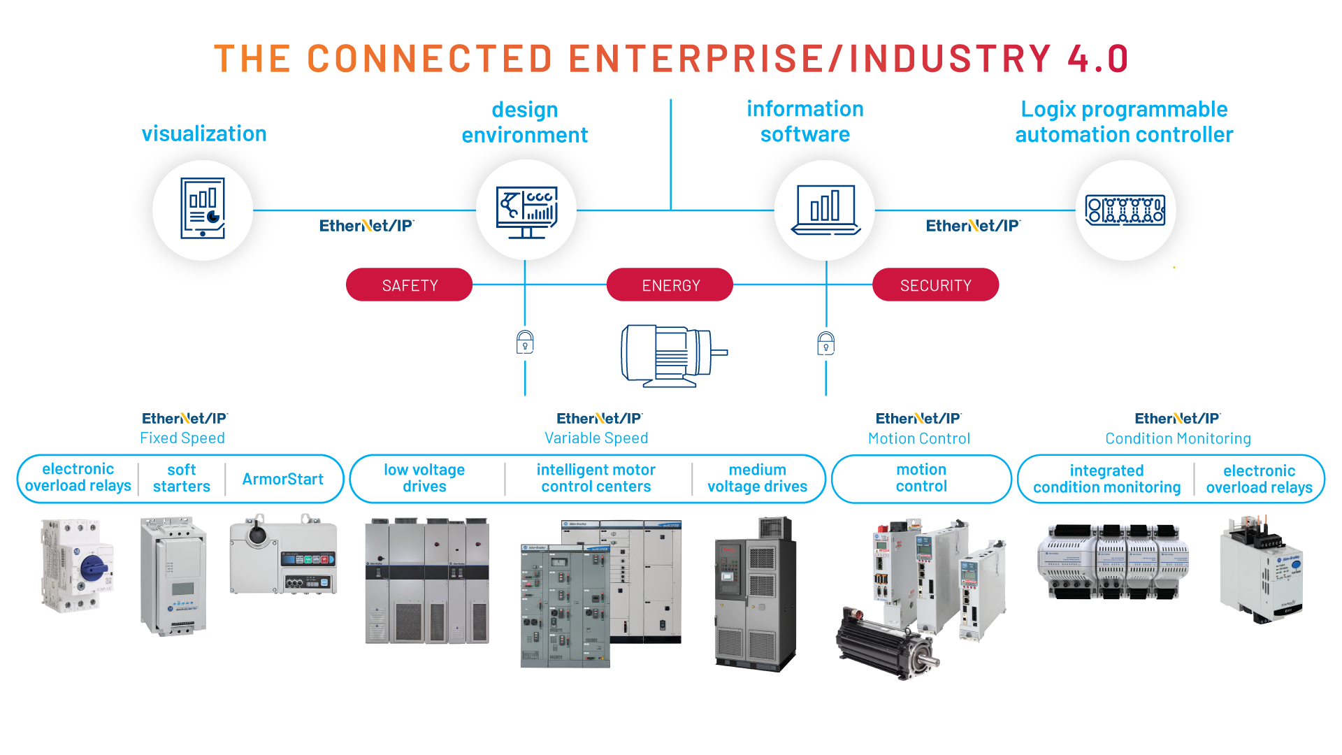 Diagram illustrating the benefits of Smart Motor Control devices within The Connected Enterprise and how they all connect