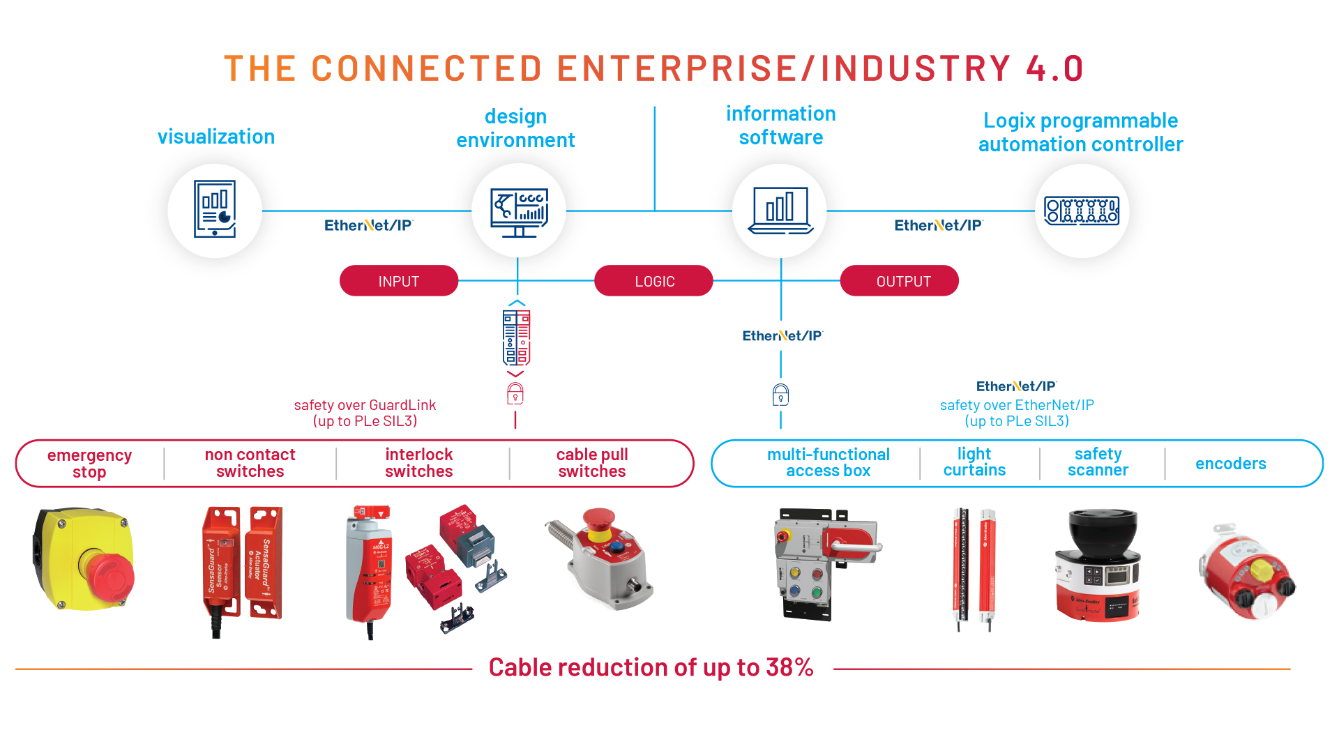 Diagram illustrating the benefits of Smart Safety devices within The Connected Enterprise and how they all connect