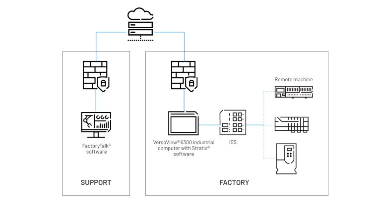 Architectural diagram showing how a remote access solution is achieved by FactoryTalk software connecting to devices through a VersaView 6300 industrial computer using Stratix software.
