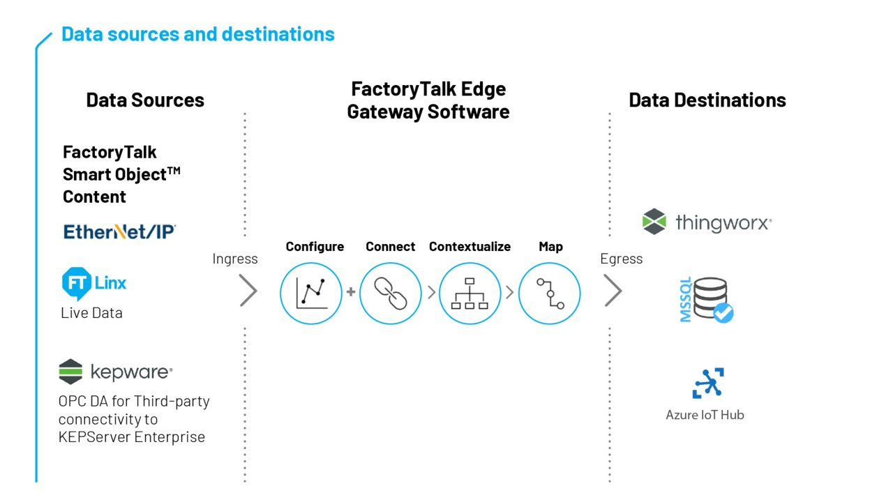 Flow chart displaying data sources and destinations using FactoryTalk Edge Gateway software