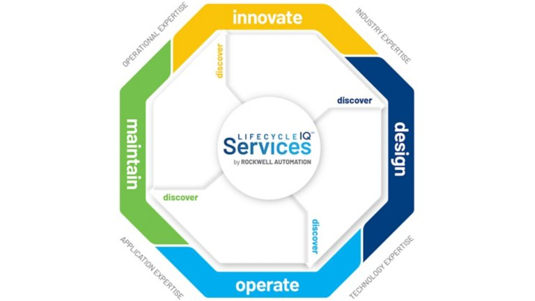 Rockwell Automation Lifecycle Services wheel shows the stages of Innovate, Design, Operate and Maintain