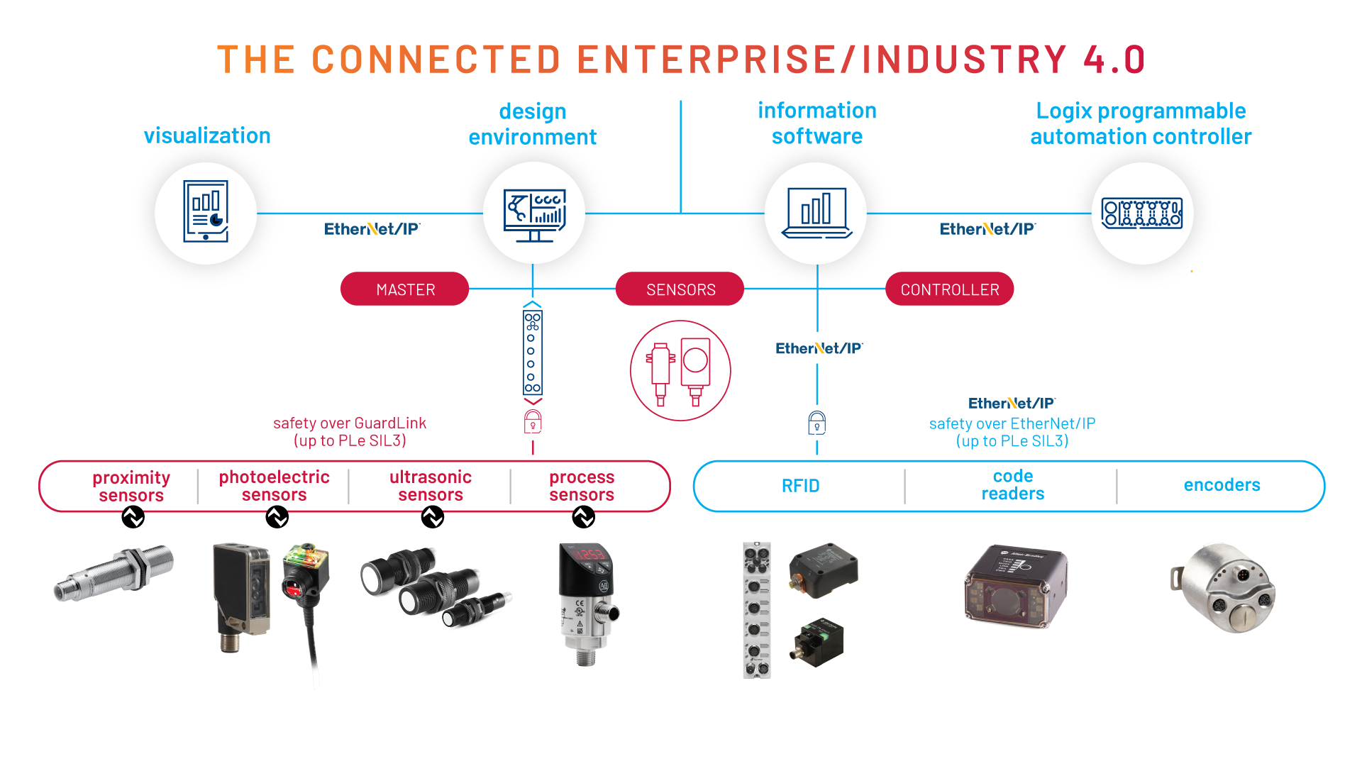 Diagram illustrating the benefits of Smart Sensors within The Connected Enterprise and how they are all connected