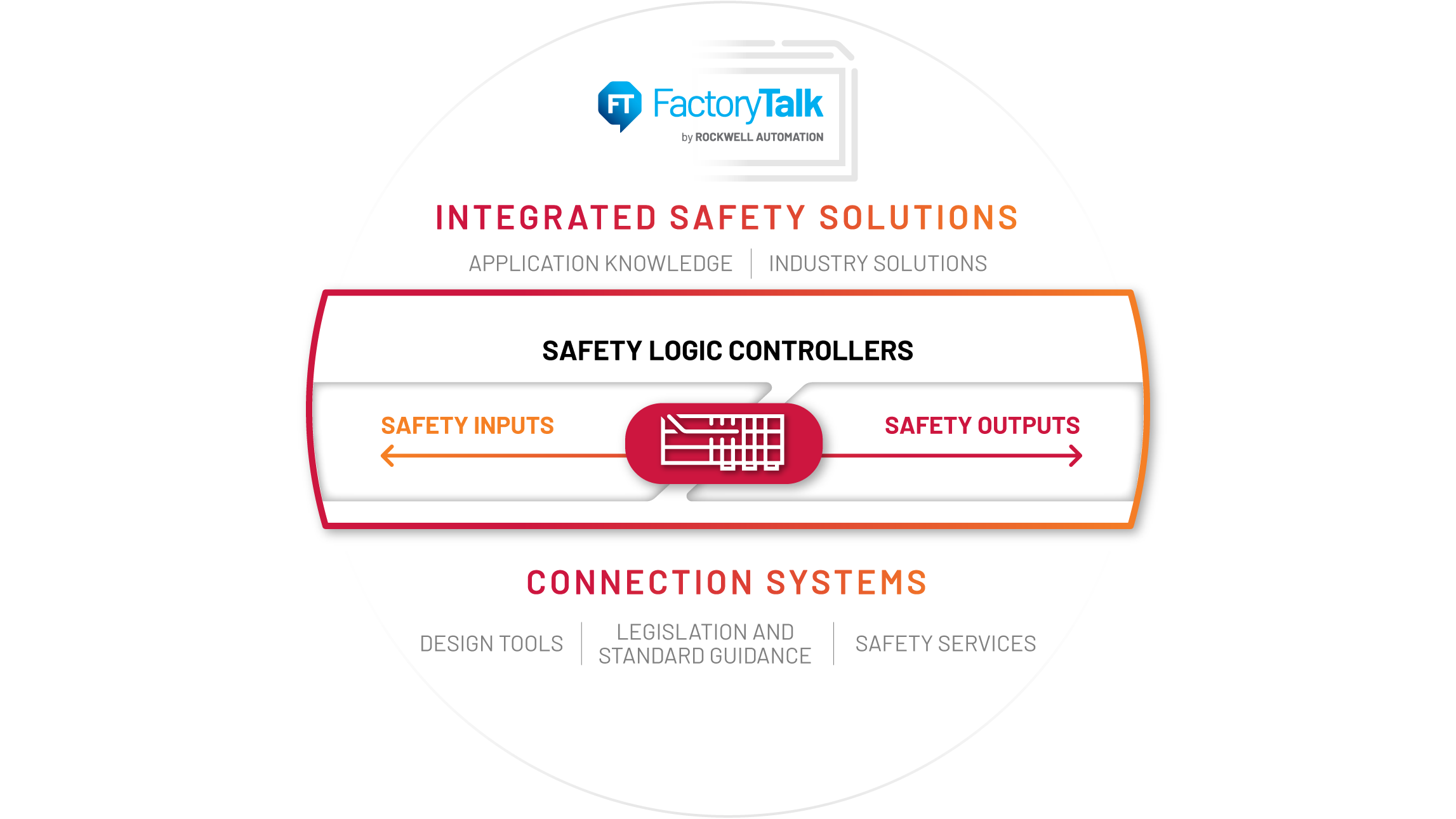 diagram illustrating integrated safety solutions with safety logic controllers