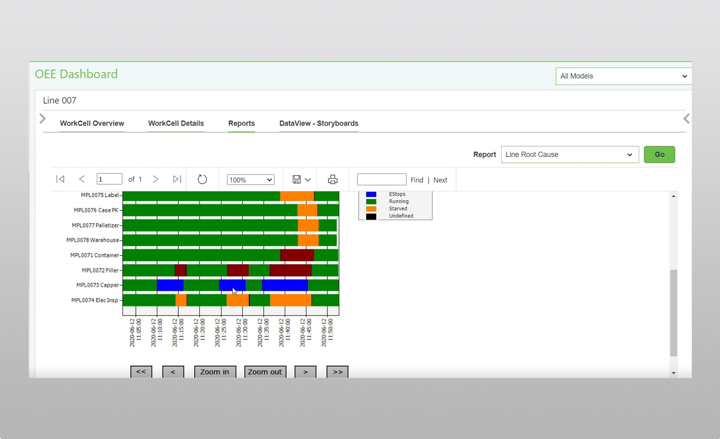 Rockwell Automation FactoryTalk Metrics software screen showing a line root cause performance data