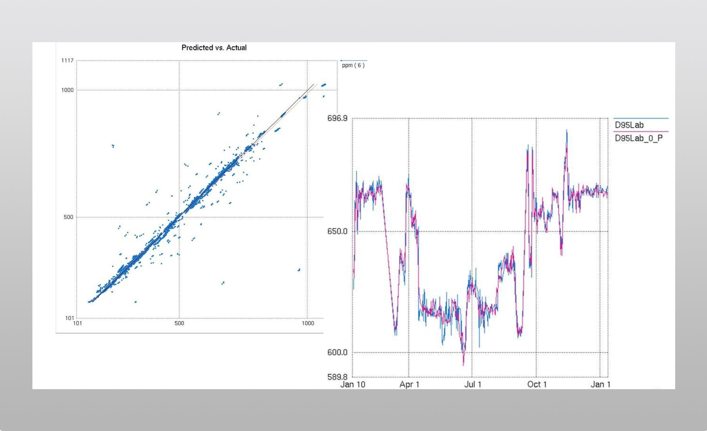 Screen captures from Pavillion8 software showing in-process and predictive data in line charts