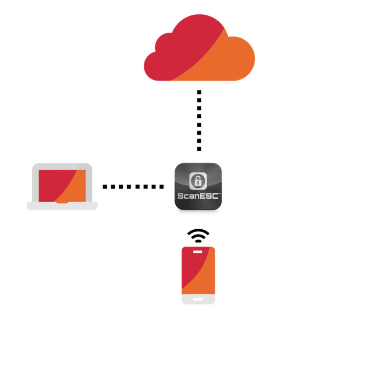 ScanESC Software diagram with red orange gradiant cloud computer and phone with dotted lines to software