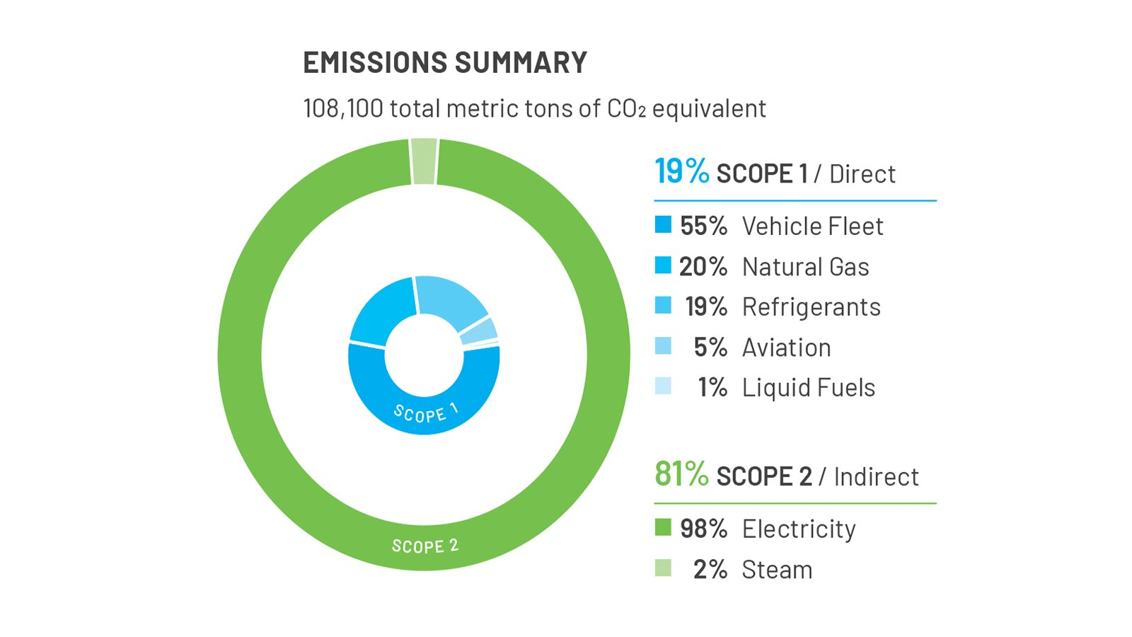 Normalized Emissions Trend