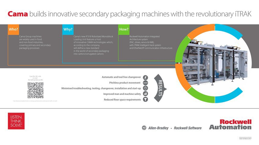 Learn how Cama Builds Innovative Secondary Packaging Machines with the Revolutionary iTRAK