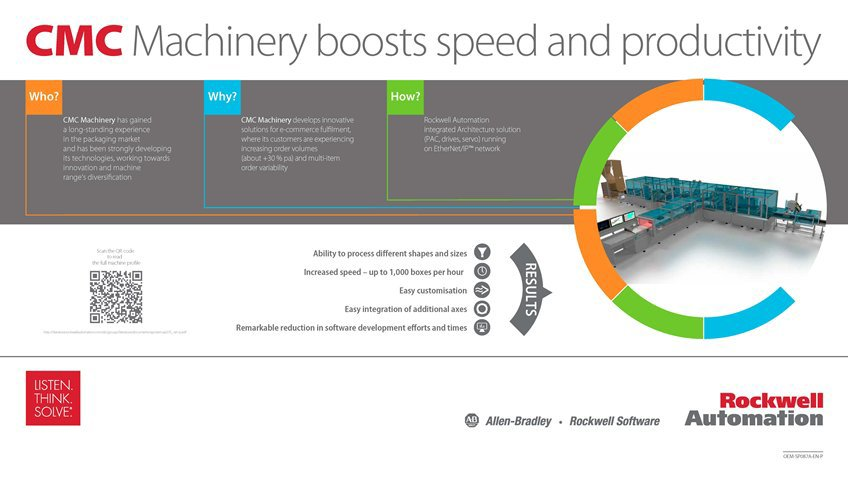 Learn how CMC Machinery Boosts Speed and Productivity