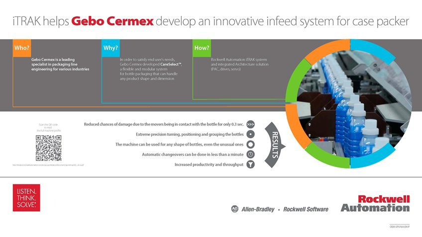 Learn how Gebo Cermex Develops An Innovative Bottling Machine