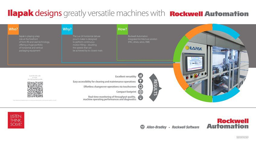 Learn how Ilapak Designs Greatly Versatile Machines with Rockwell Automation