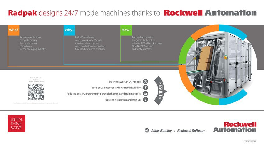 Learn how Radpak Designs 24/7 Mode Machines Thanks To Rockwell Automation