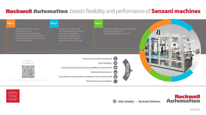 Learn how Rockwell Automation Boosts Flexibility and Performance of Senzani Machines