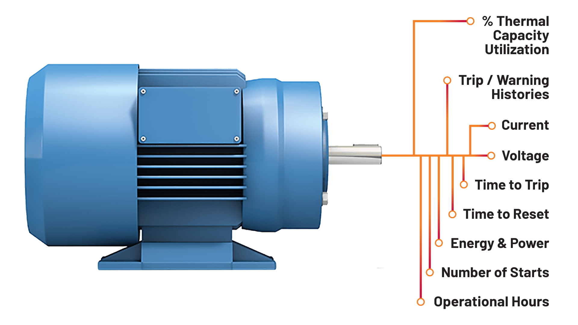 diagram of motor with callouts illustrating specific benefits of smart motor control