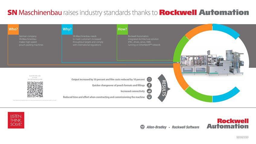 Learn how SN Maschinenbau Raises Industry Standards