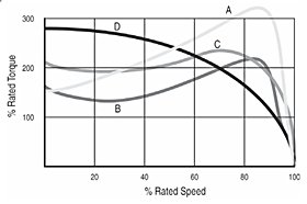 This drawing shows the common comparisons between the different NEMA designs A, B, C and D speed torque curves.