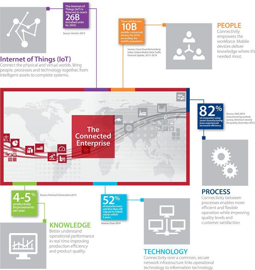 The Connected Enterprise: Optimierte Produktionsleistung