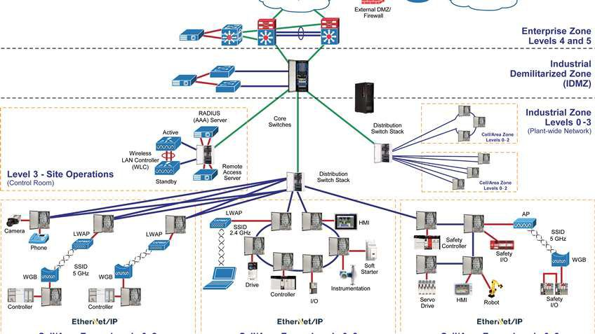 Converged Plantwide Ethernet Video