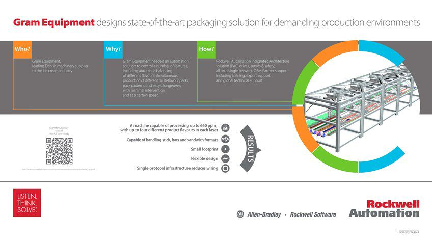 Learn how Gram Equipment Designs State-Of-The-Art Packaging Solution for Demanding Production Environments