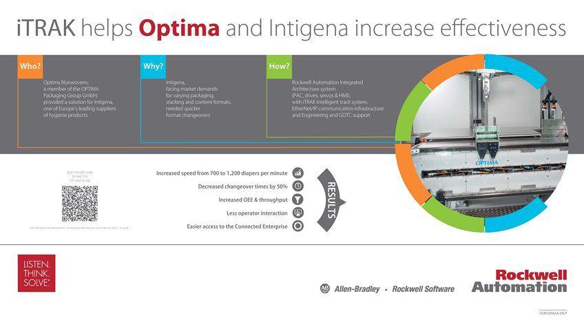 Learn how iTRAK helps Optima and Intigena increase effectiveness