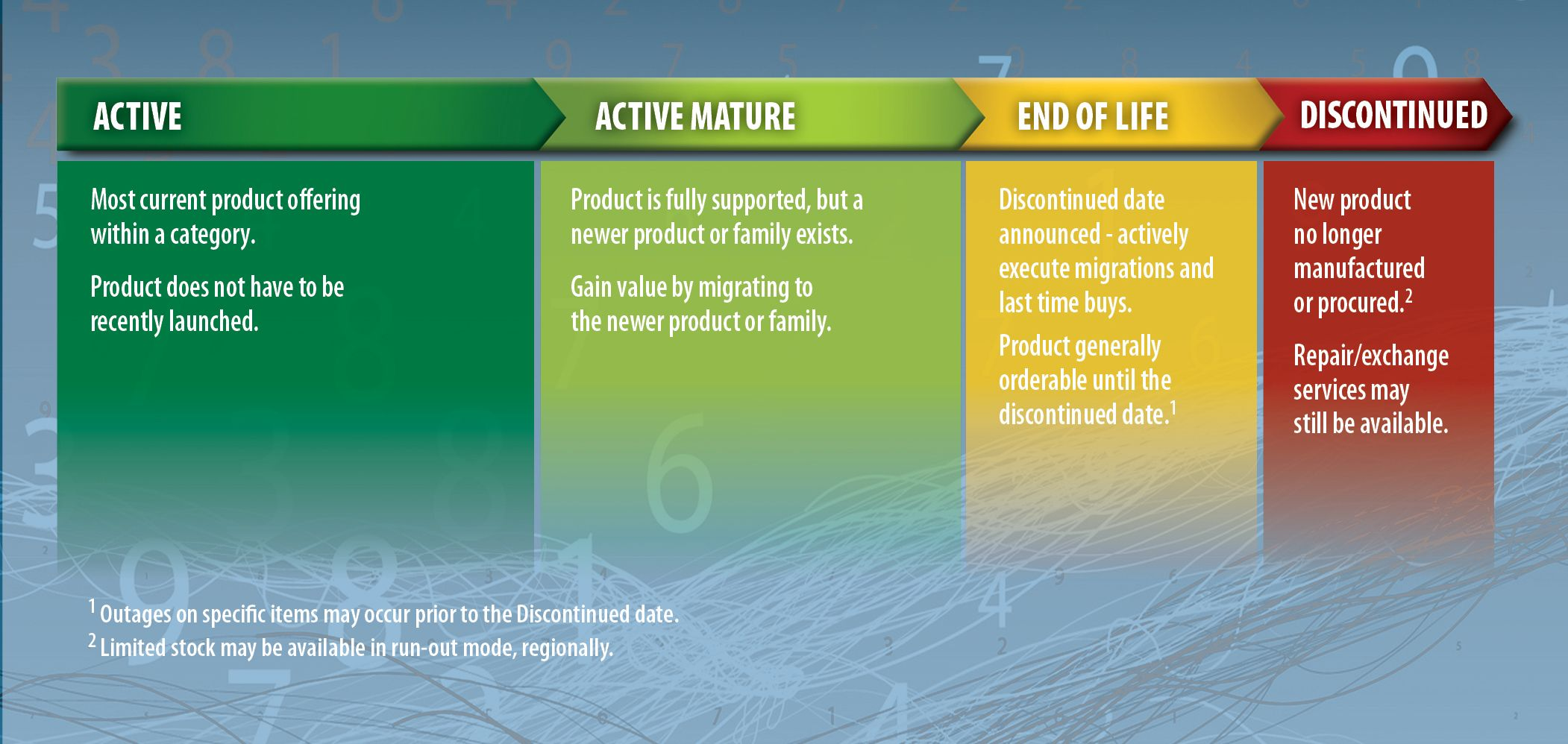 Product Lifecycle Categories