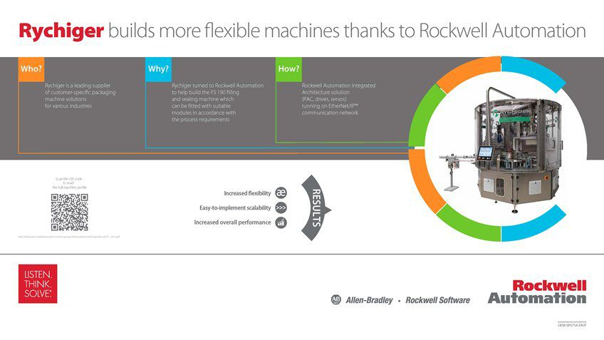 Learn how Rychiger Builds More Flexible Machines Thanks To Rockwell Automation