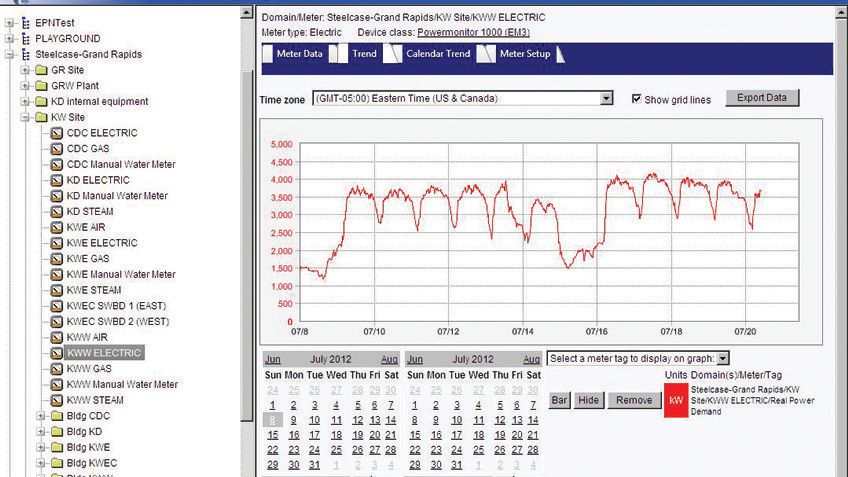 Control, Las soluciones de monitoreo de energía alcanzan las metas